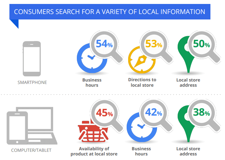 What_local_info_consumers_search_for_