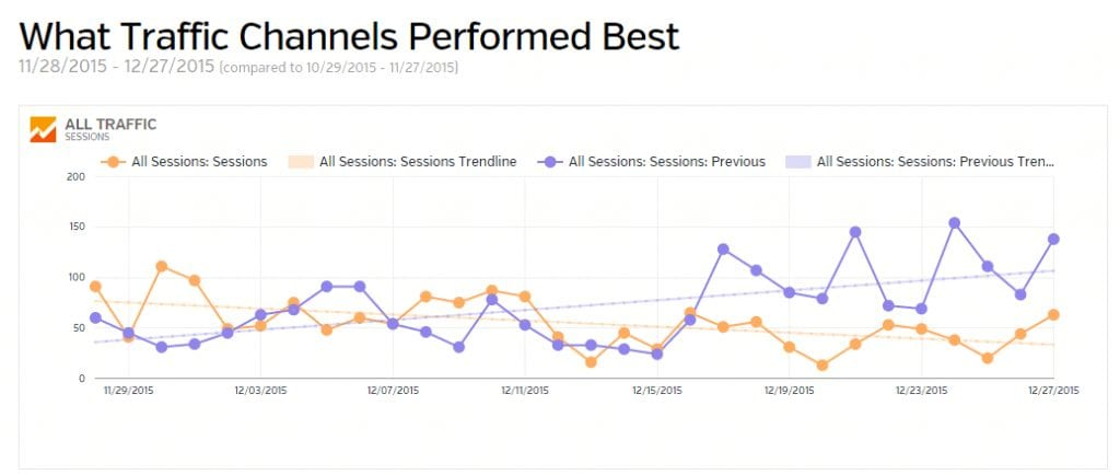 Report_How well is your website performing