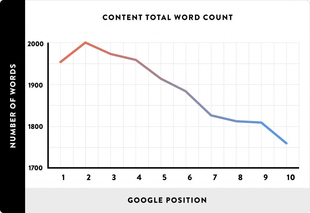 real estate content length