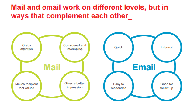 How mail and email work_RoyalMail