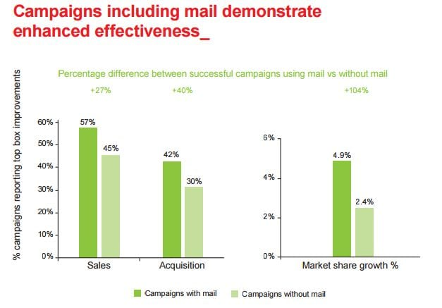 real estate mail and email roi
