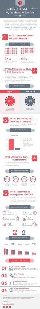 direct mail for millennials