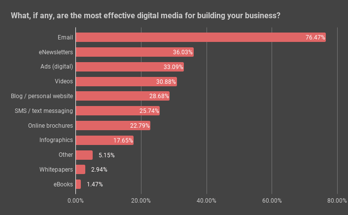 The most effective digital media for realtors